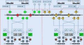 Мониторинг и диагностика оборудования подстанций, диспетчеризация подстанций